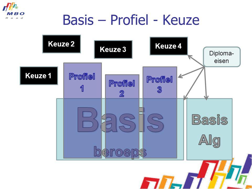 Basis – Profiel - Keuze Keuze 1 Keuze 3 Keuze 2 Keuze 4 Diploma- eisen