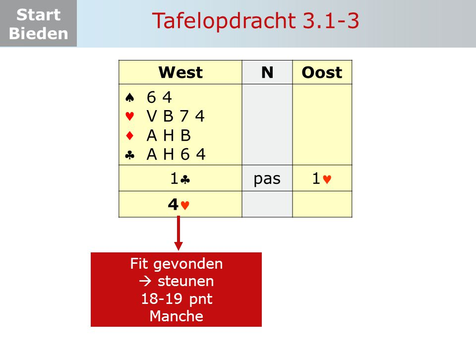 Start Bieden Tafelopdracht 3.1-3 WestNOost    11 pas 1 6 4 V B 7 4 A H B A H 6 4 Fit gevonden  steunen 18-19 pnt Manche 4