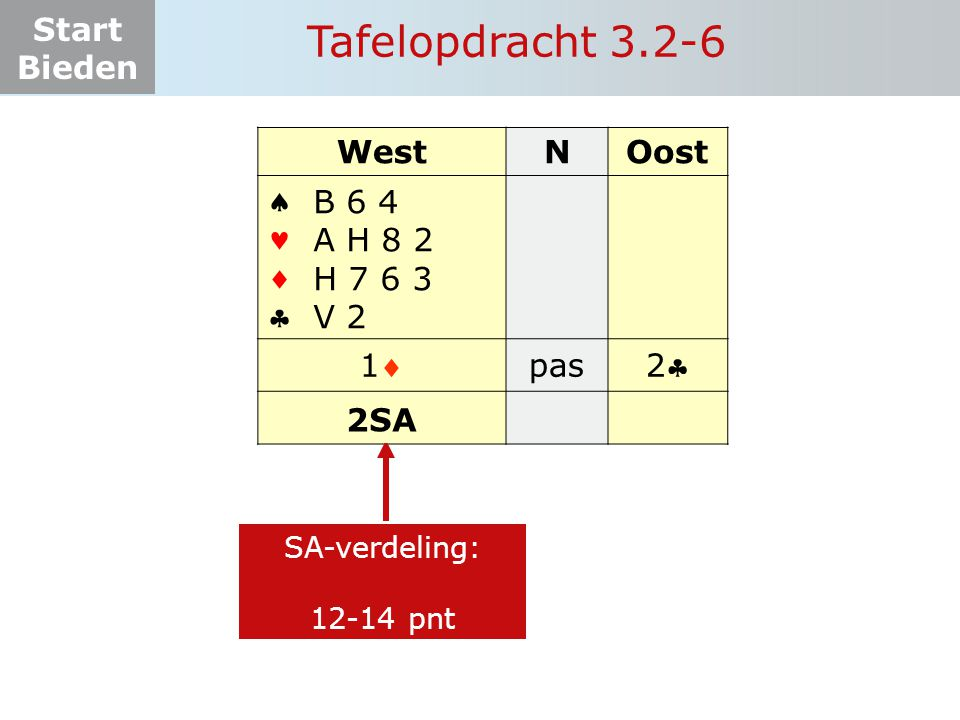 Start Bieden Tafelopdracht 3.2-6 WestNOost    11 pas 22 B 6 4 A H 8 2 H 7 6 3 V 2 SA-verdeling: 12-14 pnt 2SA