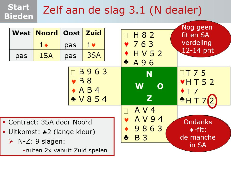 Start Bieden Zelf aan de slag 3.1 (N dealer)   ♣   ♣ N W O Z   ♣   ♣  Contract: 3SA door Noord  Uitkomst: 2 (lange kleur)  N-Z: 9 slagen: -ruiten 2x vanuit Zuid spelen.