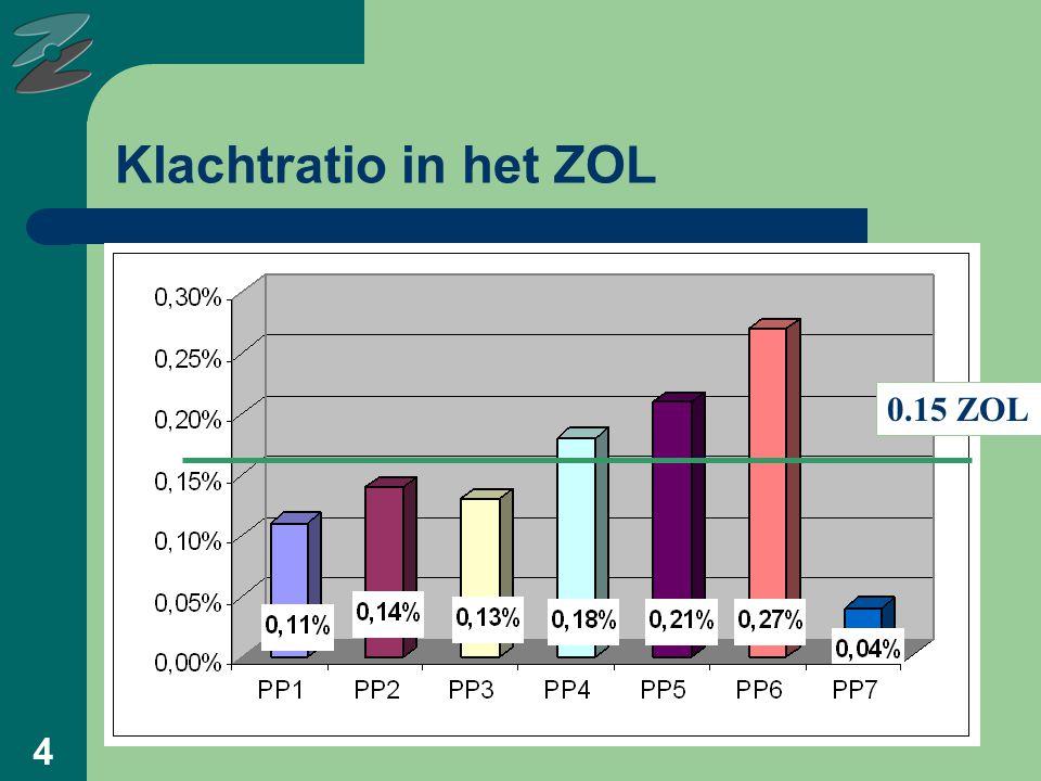5 Klachtratio Vlaamse ziekenhuizen 0.16