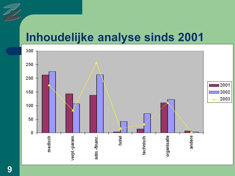 9 Inhoudelijke analyse sinds 2001
