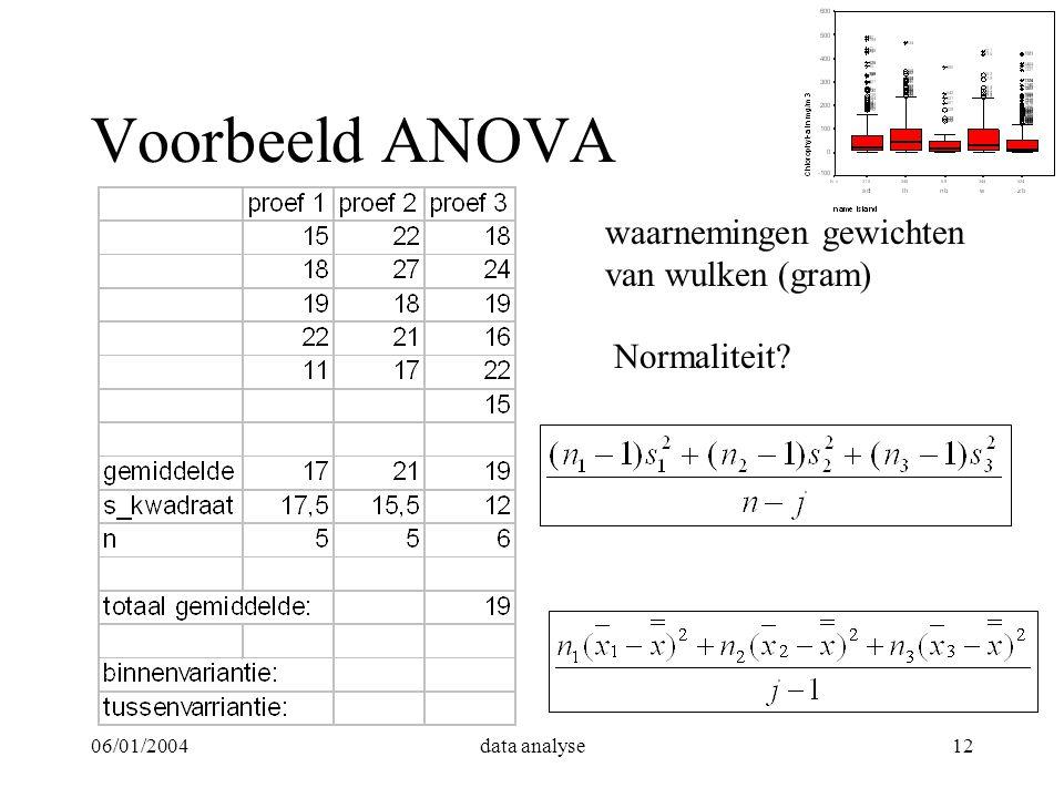 06/01/2004data analyse12 Voorbeeld ANOVA waarnemingen gewichten van wulken (gram) Normaliteit?