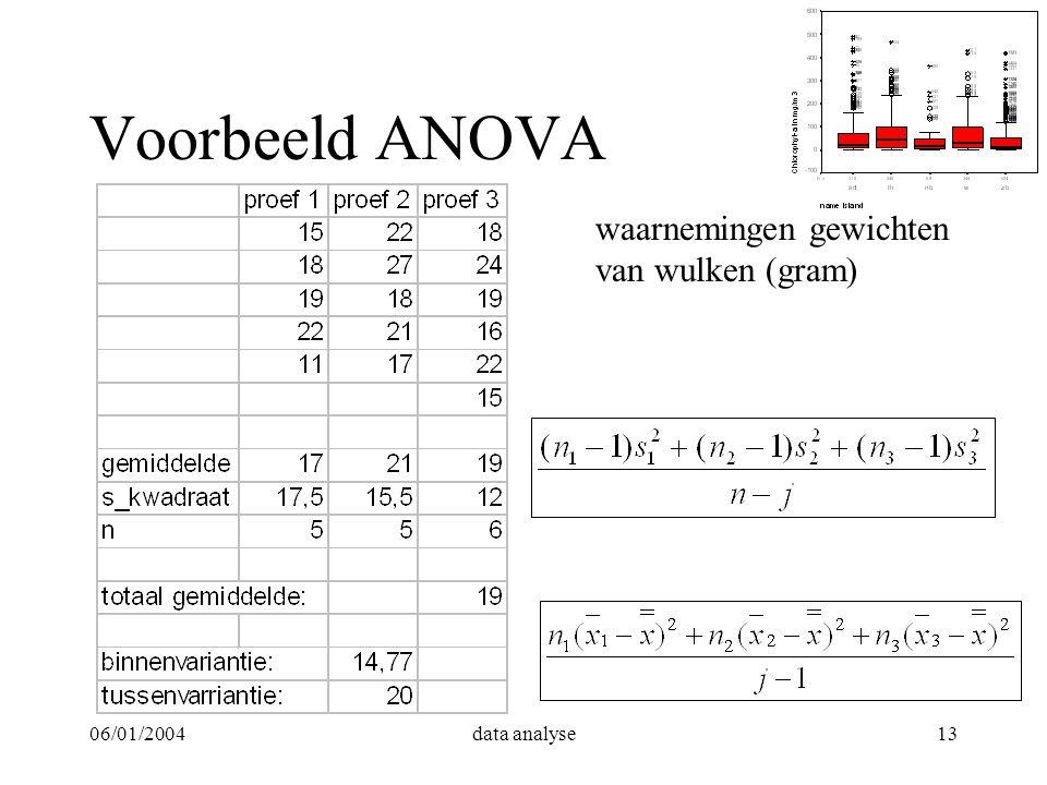06/01/2004data analyse13 Voorbeeld ANOVA waarnemingen gewichten van wulken (gram)