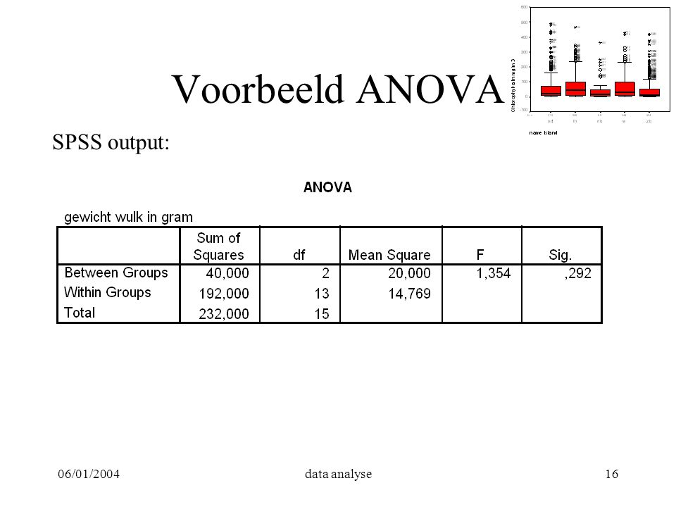 06/01/2004data analyse16 Voorbeeld ANOVA SPSS output: