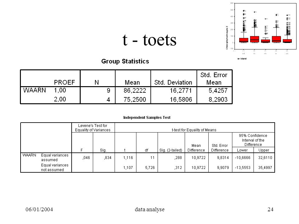 06/01/2004data analyse24 t - toets
