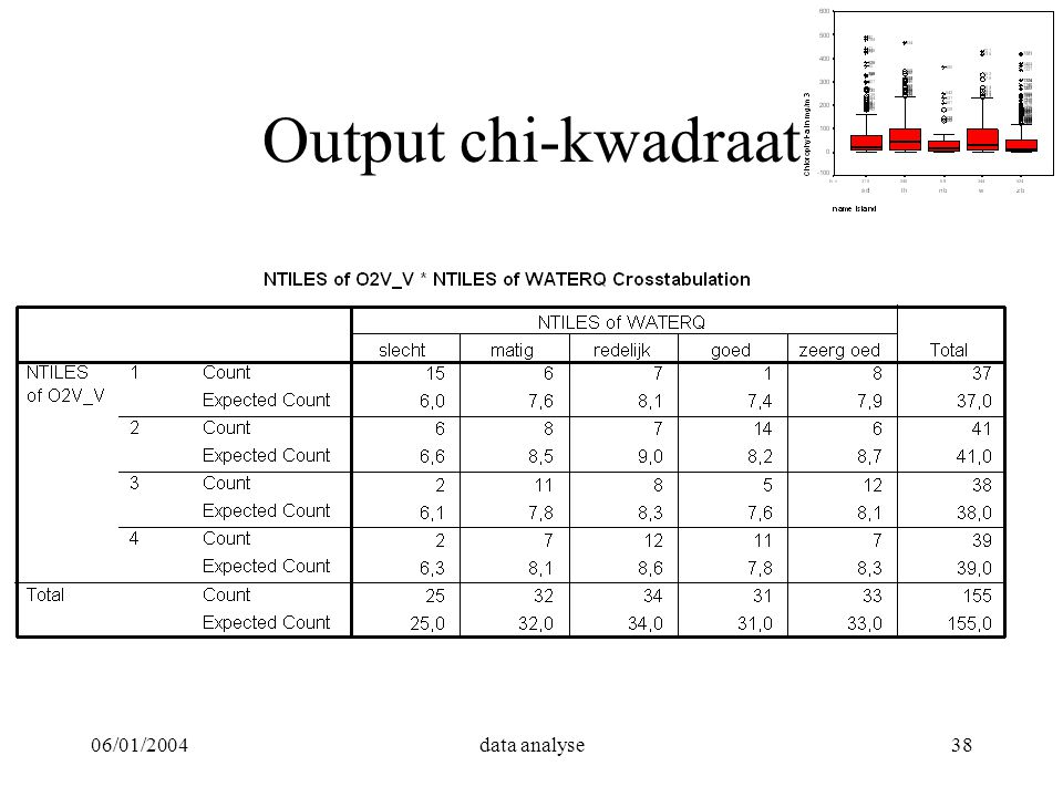 06/01/2004data analyse38 Output chi-kwadraat