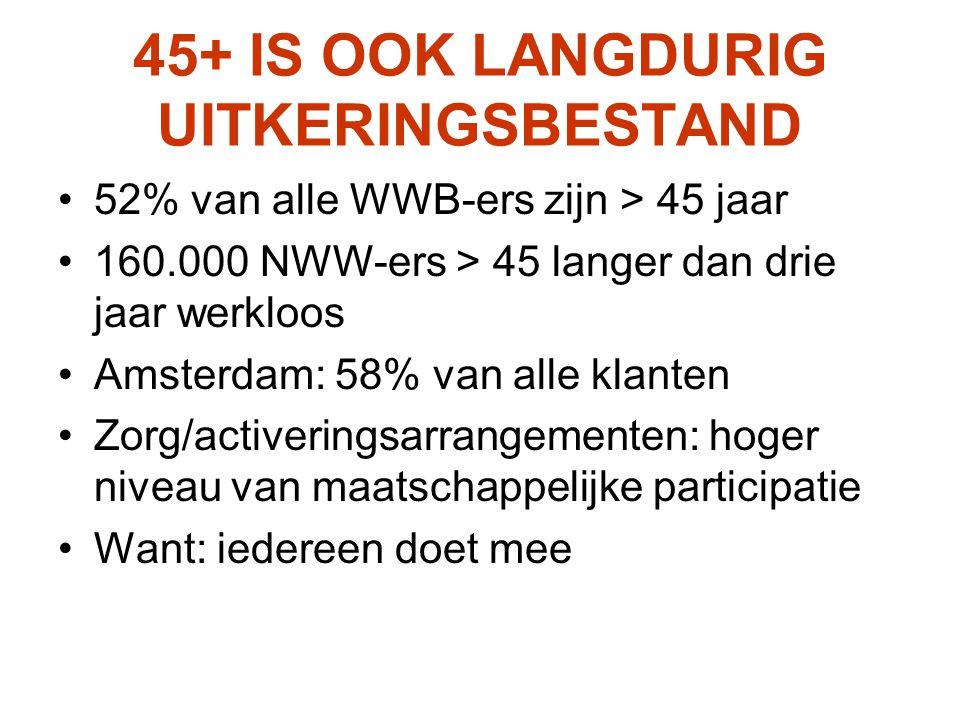 45+ IS OOK LANGDURIG UITKERINGSBESTAND 52% van alle WWB-ers zijn > 45 jaar 160.000 NWW-ers > 45 langer dan drie jaar werkloos Amsterdam: 58% van alle klanten Zorg/activeringsarrangementen: hoger niveau van maatschappelijke participatie Want: iedereen doet mee