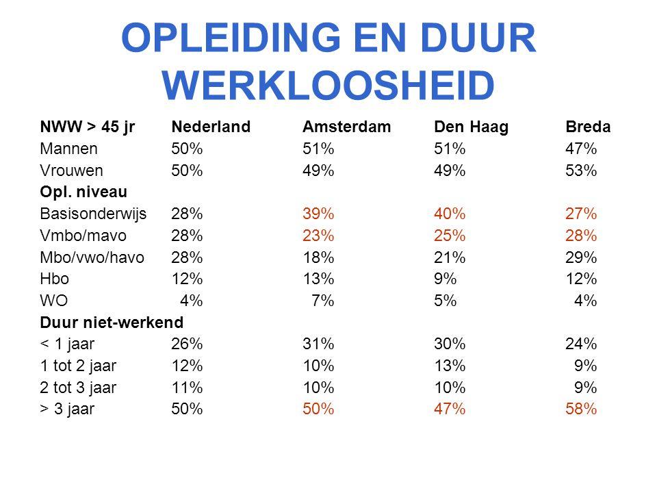 OPLEIDING EN DUUR WERKLOOSHEID NWW > 45 jr NederlandAmsterdam Den Haag Breda Mannen50%51%51%47% Vrouwen50%49%49%53% Opl. niveau Basisonderwijs28%39%40