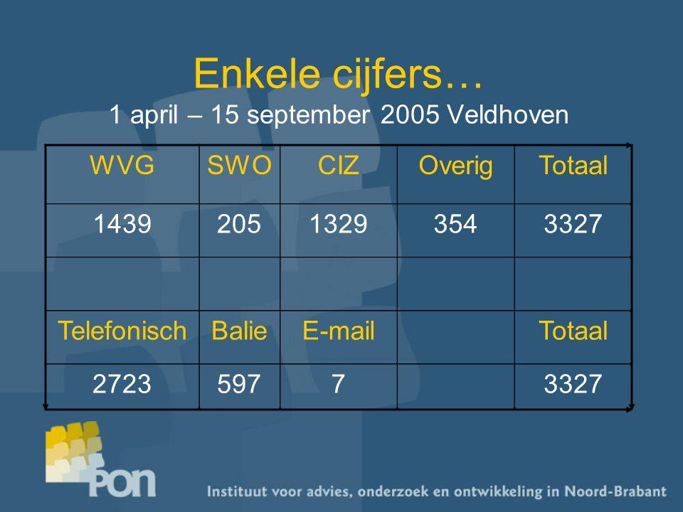 Enkele cijfers… 1 april – 15 september 2005 Veldhoven WVGSWOCIZOverigTotaal 143920513293543327 TelefonischBalieE-mailTotaal 272359773327