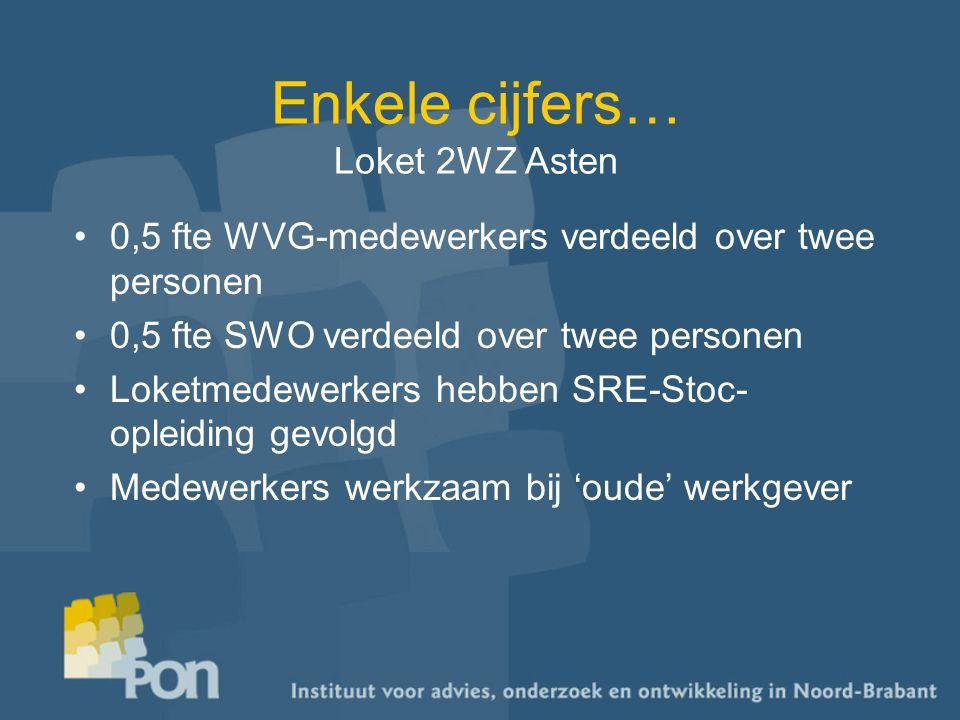 Enkele cijfers… Loket 2WZ Asten 0,5 fte WVG-medewerkers verdeeld over twee personen 0,5 fte SWO verdeeld over twee personen Loketmedewerkers hebben SRE-Stoc- opleiding gevolgd Medewerkers werkzaam bij 'oude' werkgever