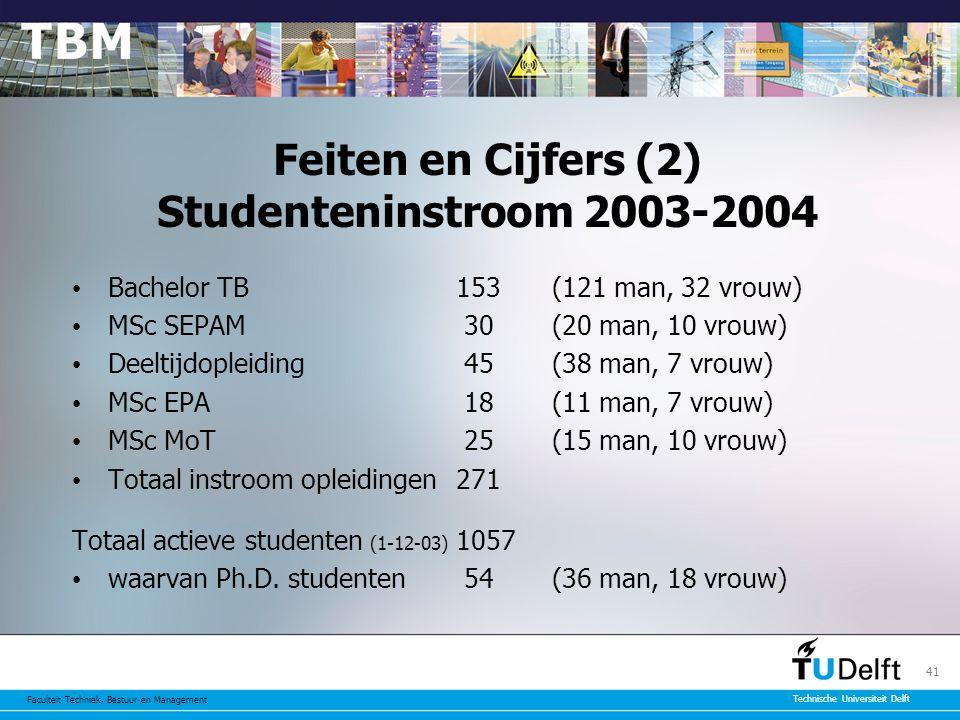 Faculteit Techniek, Bestuur en Management Technische Universiteit Delft 41 Feiten en Cijfers (2) Studenteninstroom 2003-2004 Bachelor TB153(121 man, 32 vrouw) MSc SEPAM 30(20 man, 10 vrouw) Deeltijdopleiding 45(38 man, 7 vrouw) MSc EPA 18(11 man, 7 vrouw) MSc MoT 25(15 man, 10 vrouw) Totaal instroom opleidingen271 Totaal actieve studenten (1-12-03) 1057 waarvan Ph.D.