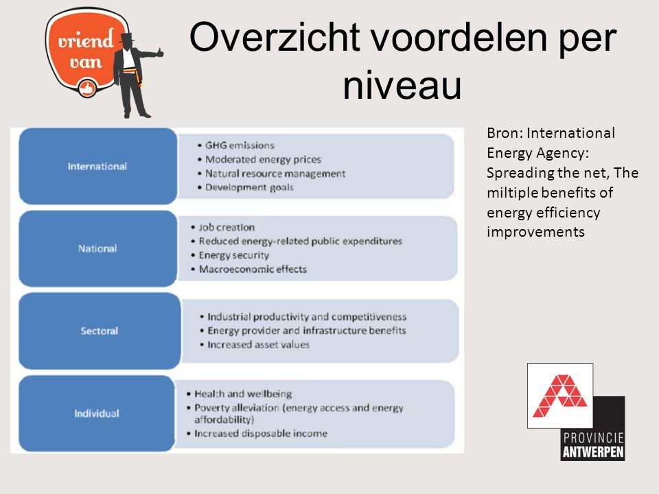 -Deze campagne komt in aanmerking voor subsidies leefmilieu van de Vlaamse overheid -De randvoorwaarden voor deze subsidies dienen nog verder gespecifieerd te worden Klimaatneutrale Organisatie 202017 Subsidies?