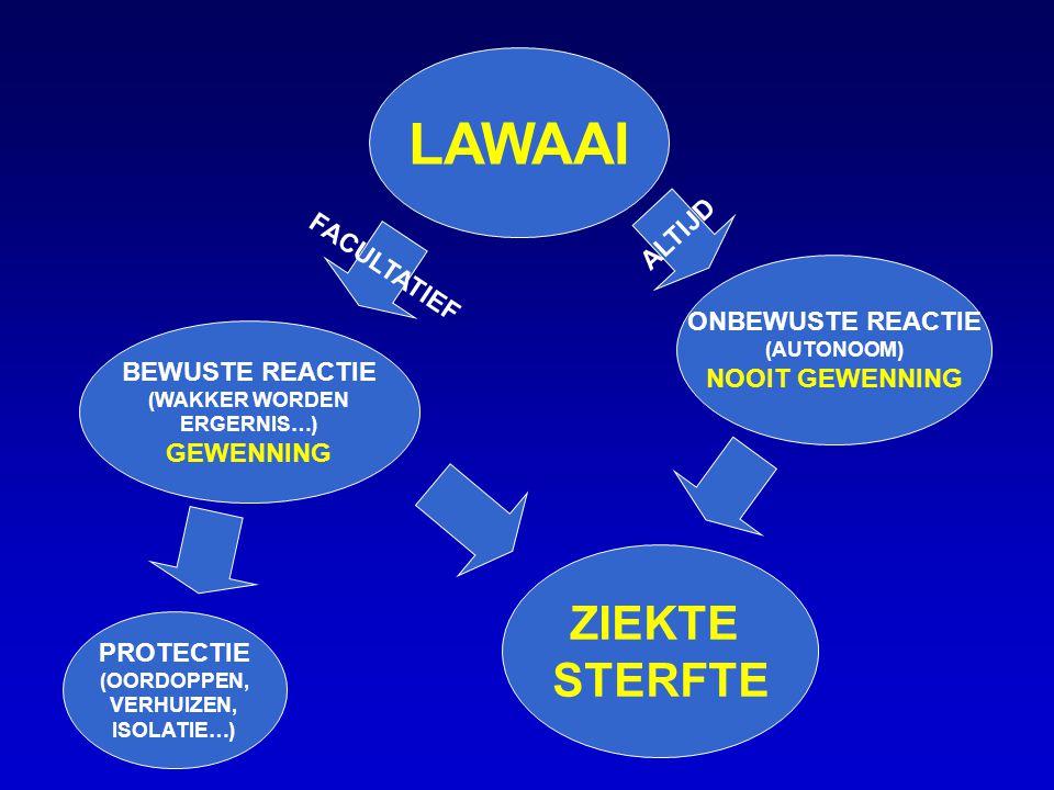 LAWAAI BEWUSTE REACTIE (WAKKER WORDEN ERGERNIS…) GEWENNING ONBEWUSTE REACTIE (AUTONOOM) NOOIT GEWENNING ZIEKTE STERFTE PROTECTIE (OORDOPPEN, VERHUIZEN