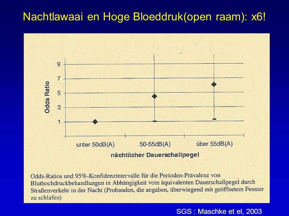 Nachtlawaai en Hoge Bloeddruk(open raam): x6! SGS : Maschke et el, 2003