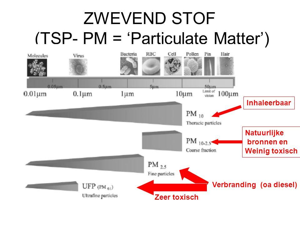 ZWEVEND STOF (TSP- PM = 'Particulate Matter') Verbranding (oa diesel) Natuurlijke bronnen en Weinig toxisch Zeer toxisch Inhaleerbaar