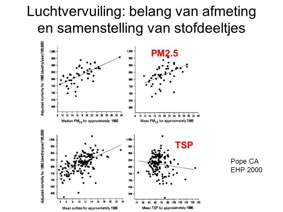 Luchtvervuiling: belang van afmeting en samenstelling van stofdeeltjes Pope CA EHP 2000 PM2.5 TSP