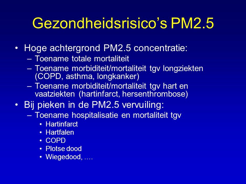 Gezondheidsrisico's PM2.5 Hoge achtergrond PM2.5 concentratie: –Toename totale mortaliteit –Toename morbiditeit/mortaliteit tgv longziekten (COPD, asthma, longkanker) –Toename morbiditeit/mortaliteit tgv hart en vaatziekten (hartinfarct, hersenthrombose) Bij pieken in de PM2.5 vervuiling: –Toename hospitalisatie en mortaliteit tgv Hartinfarct Hartfalen COPD Plotse dood Wiegedood, ….