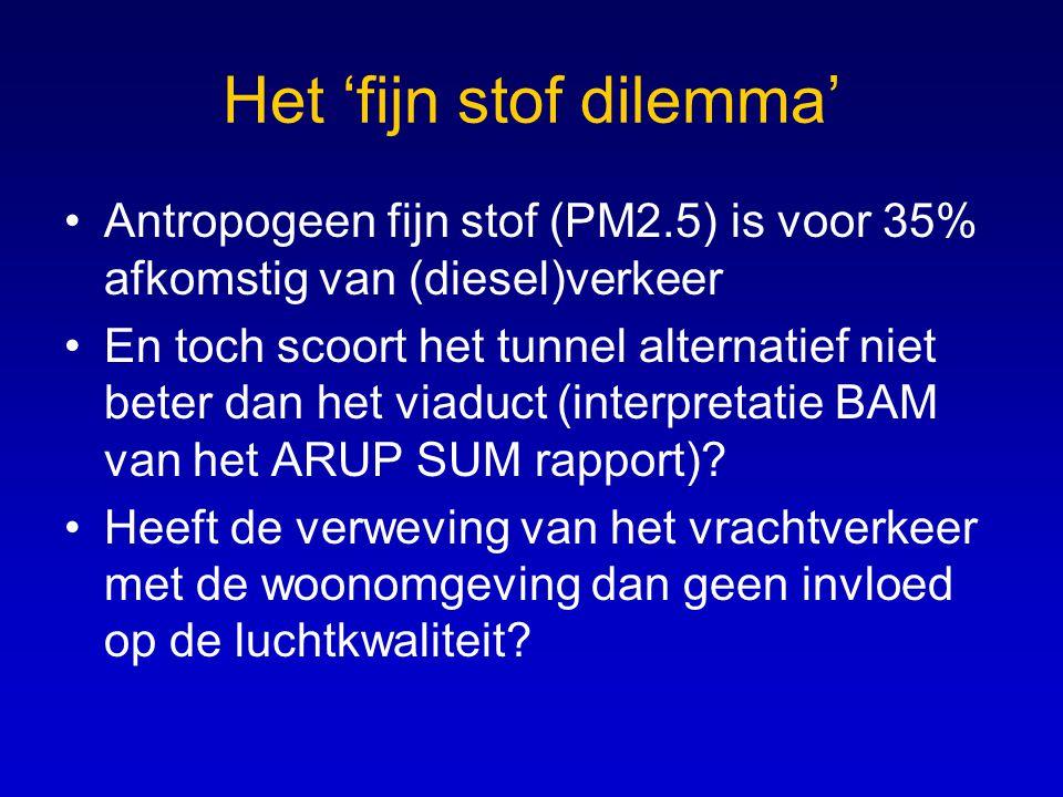 Het 'fijn stof dilemma' Antropogeen fijn stof (PM2.5) is voor 35% afkomstig van (diesel)verkeer En toch scoort het tunnel alternatief niet beter dan het viaduct (interpretatie BAM van het ARUP SUM rapport).