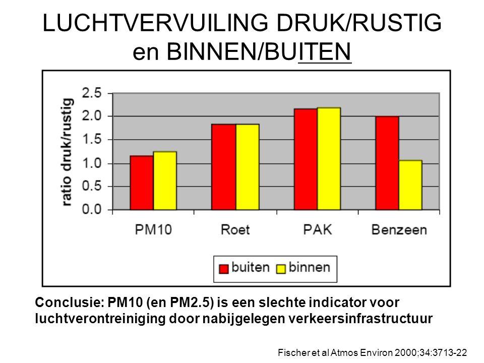 LUCHTVERVUILING DRUK/RUSTIG en BINNEN/BUITEN Fischer et al Atmos Environ 2000;34:3713-22 Conclusie: PM10 (en PM2.5) is een slechte indicator voor luchtverontreiniging door nabijgelegen verkeersinfrastructuur