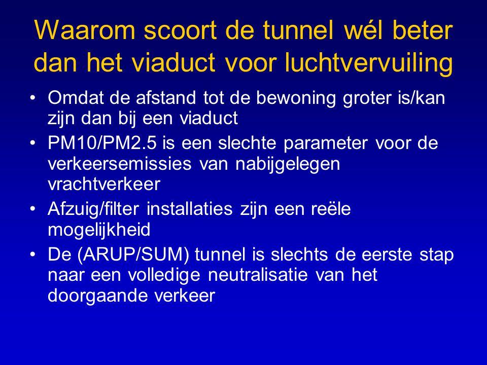 Waarom scoort de tunnel wél beter dan het viaduct voor luchtvervuiling Omdat de afstand tot de bewoning groter is/kan zijn dan bij een viaduct PM10/PM2.5 is een slechte parameter voor de verkeersemissies van nabijgelegen vrachtverkeer Afzuig/filter installaties zijn een reële mogelijkheid De (ARUP/SUM) tunnel is slechts de eerste stap naar een volledige neutralisatie van het doorgaande verkeer