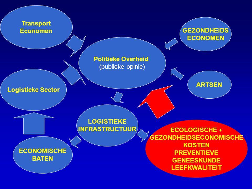 Logistieke Sector Politieke Overheid (publieke opinie) Transport Economen ARTSEN GEZONDHEIDS ECONOMEN LOGISTIEKE INFRASTRUCTUUR ECONOMISCHE BATEN ECOLOGISCHE + GEZONDHEIDSECONOMISCHE KOSTEN PREVENTIEVE GENEESKUNDE LEEFKWALITEIT