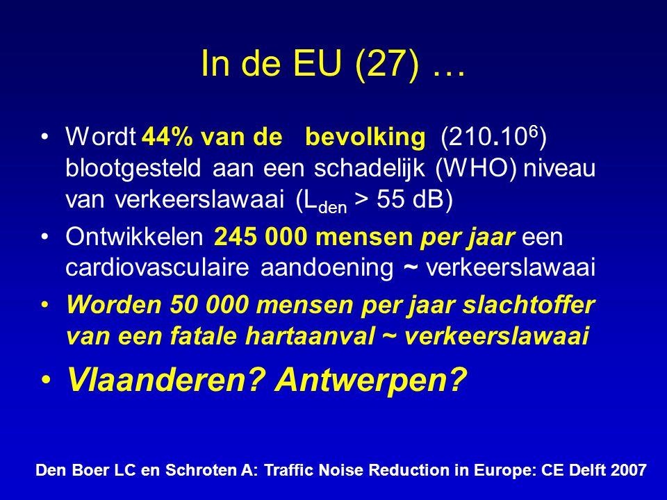 In de EU (27) … Wordt 44% van de bevolking (210.10 6 ) blootgesteld aan een schadelijk (WHO) niveau van verkeerslawaai (L den > 55 dB) Ontwikkelen 245 000 mensen per jaar een cardiovasculaire aandoening ~ verkeerslawaai Worden 50 000 mensen per jaar slachtoffer van een fatale hartaanval ~ verkeerslawaai Vlaanderen.
