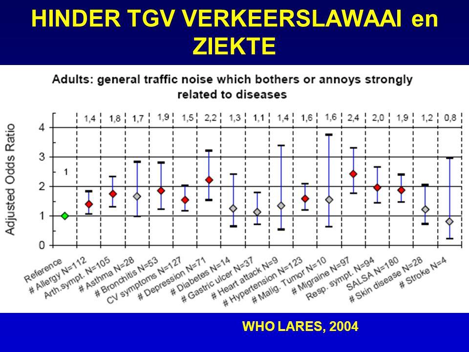 WHO LARES, 2004 HINDER TGV VERKEERSLAWAAI en ZIEKTE