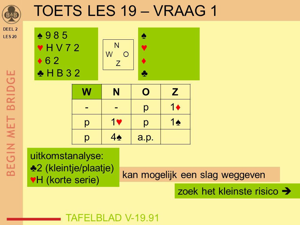 DEEL 2 LES 20 N W O Z ♠ A H B 4 3 ♥ 6 5 ♦ B 4 3 ♣ 7 5 3 zuid  4♥ ♠ 7 6 5 ♥ H B 7 2 ♦ H 6 ♣ A 10 8 6 ♠ 9 2 ♥ 10 9 8 ♦ 10 9 8 5 2 ♣ H 4 2 ♠ V 10 8 ♥ A V 4 3 ♦ A V 7 ♣ V B 9 NZ missen 3 slagen: 2 in ♠ 1 in ♣ 4♥ C Na ♠A, ♣A en 3x troef verdwijnt op de 3 e ♦ in noord ♠6 = een verliezer minder TAFELBLAD V-20.41VOORBEELD 1