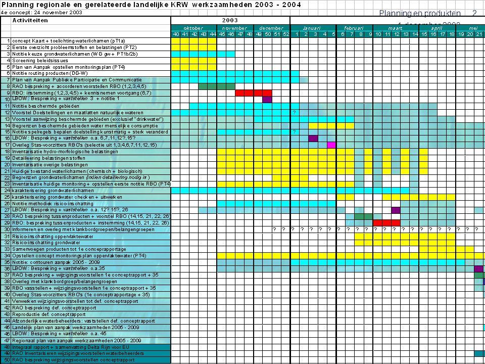 1 december 2003 Planning en produkten3 Planning 2003-2004 : PT1 December 2003 – Voorstel voor indeling in waterlichamen (PT1) – Referenties en biologische maatlatten (WG DO) voor 22 van de 42 natuurlijke typen – Methodiek aanwijzing sterk veranderde wateren (WG DO/ expgr 5) – Plan van aanpak (vervolg) hydromorfologische belastingen (WG Do en WG MBE) – Uitgangspunten voor opstellen maatlatten niet-natuurlijke wateren (PT1 en WG Do) Februari 2004 – Globale referenties overige 20 natuurlijke typen (WG DO) – Kwantitatieve invulling kwaliteitselementen voor de referenties (WG DO) Maart 2004 – Status toekenning waterlichamen (PT1) – Toestandsbeschrijving (biologie, chemie PT2) – Resultaten inventarisatie hydromorfologische belastingen (eventueel taak van PT2) – Nadere uitwerking doelstellingen en maatlatten niet-natuurlijke wateren (PT1??) – Methodiek voor risico-analyse en beoordeling (WG DO en WG MBE) – Werkwijze (doelstellingen en begrenzing) beschermde gebieden (landelijk) Juni 2004 – Referenties en maatlatten van alle natuurlijke watertypen (WG DO) – Concept produkten a.d.h.v.