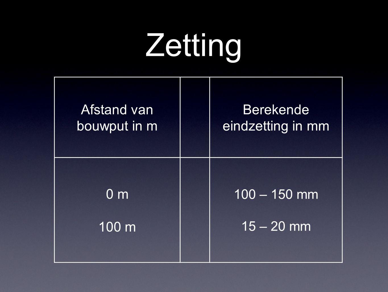 Zetting Afstand van bouwput in m Berekende eindzetting in mm 0 m 100 m 100 – 150 mm 15 – 20 mm