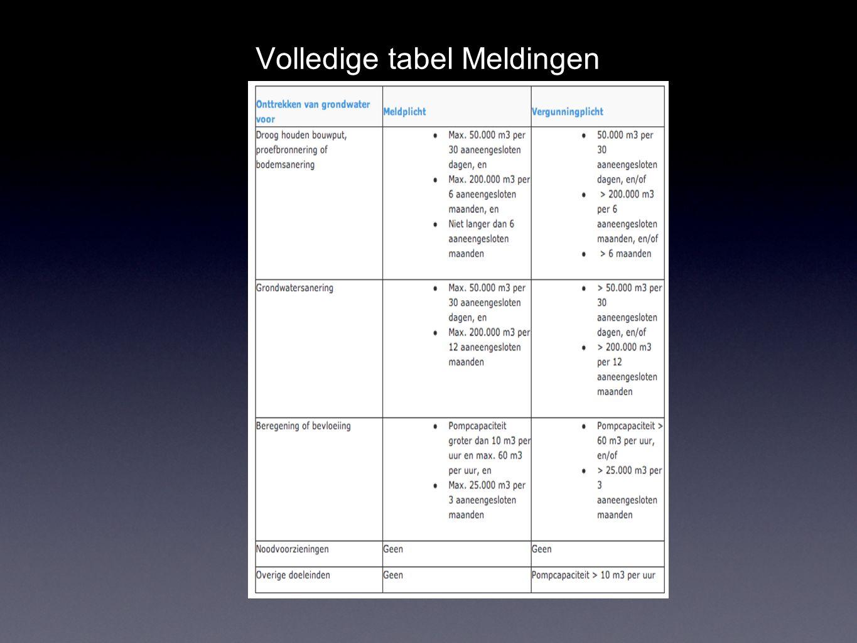 Volledige tabel Meldingen