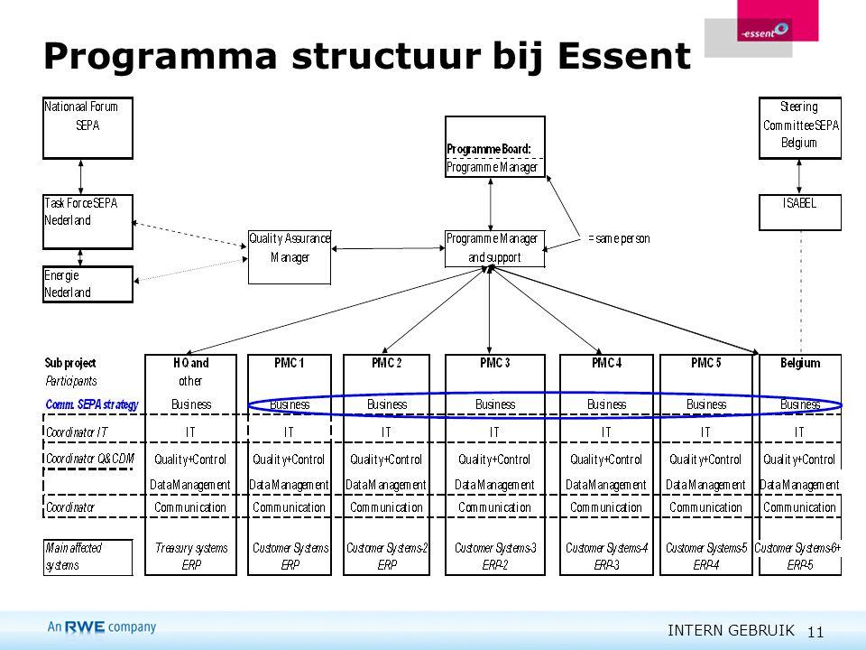 INTERN GEBRUIK 11 Programma structuur bij Essent
