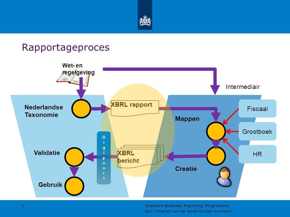 Rapportageproces 5 Standard Business Reporting Programma Een initiatief van de Nederlandse overheid Nederlandse Taxonomie Wet- en regelgeving Intermediair XBRL rapport XBRL bericht Fiscaal Grootboek HR Validatie Gebruik Mappen Creatie
