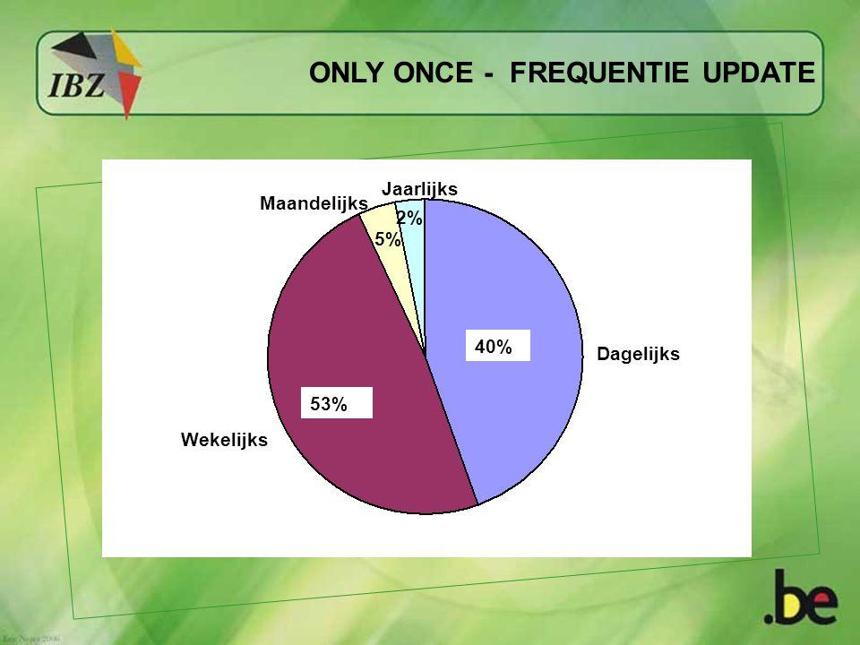 ONLY ONCE - FREQUENTIE UPDATE 40% 53% 5% 2% Dagelijks Jaarlijks Maandelijks Wekelijks