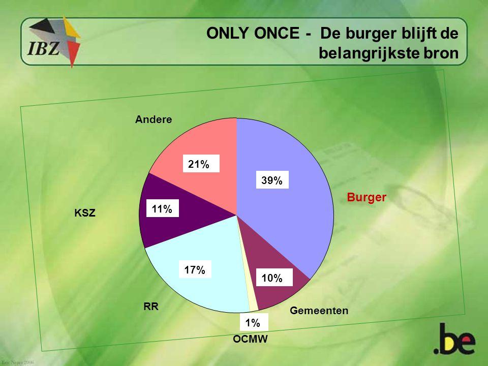 ONLY ONCE - De burger blijft de belangrijkste bron 39% 21% 11% 17% 10% 1% OCMW Gemeenten Burger Andere KSZ RR