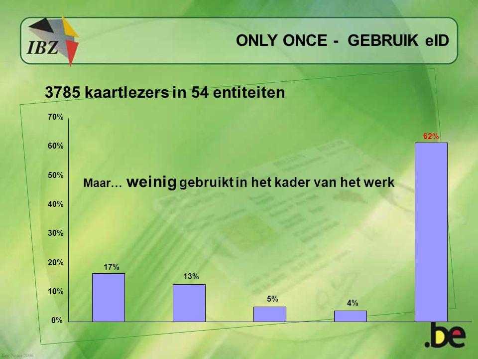 ONLY ONCE - GEBRUIK eID 3785 kaartlezers in 54 entiteiten 70% 60% 50% 40% 30% 20% 10% 0% 17% 13% 5% 4% 62% Maar… weinig gebruikt in het kader van het werk