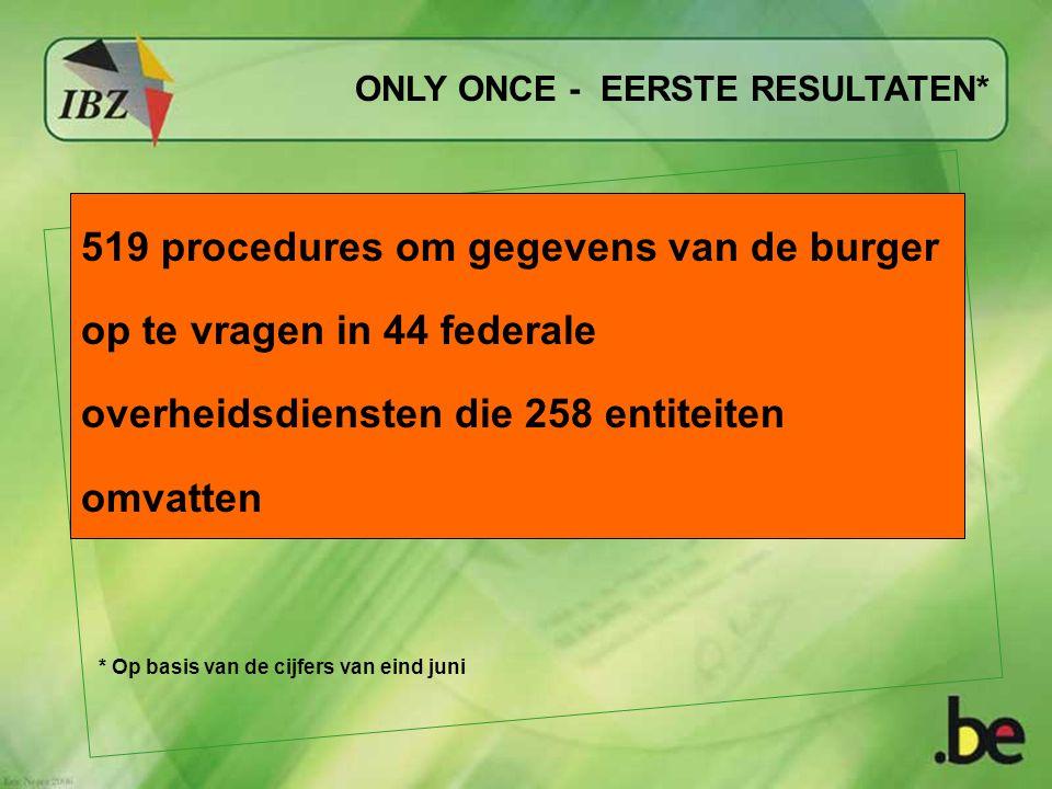 ONLY ONCE - EERSTE RESULTATEN* 519 procedures om gegevens van de burger op te vragen in 44 federale overheidsdiensten die 258 entiteiten omvatten * Op basis van de cijfers van eind juni