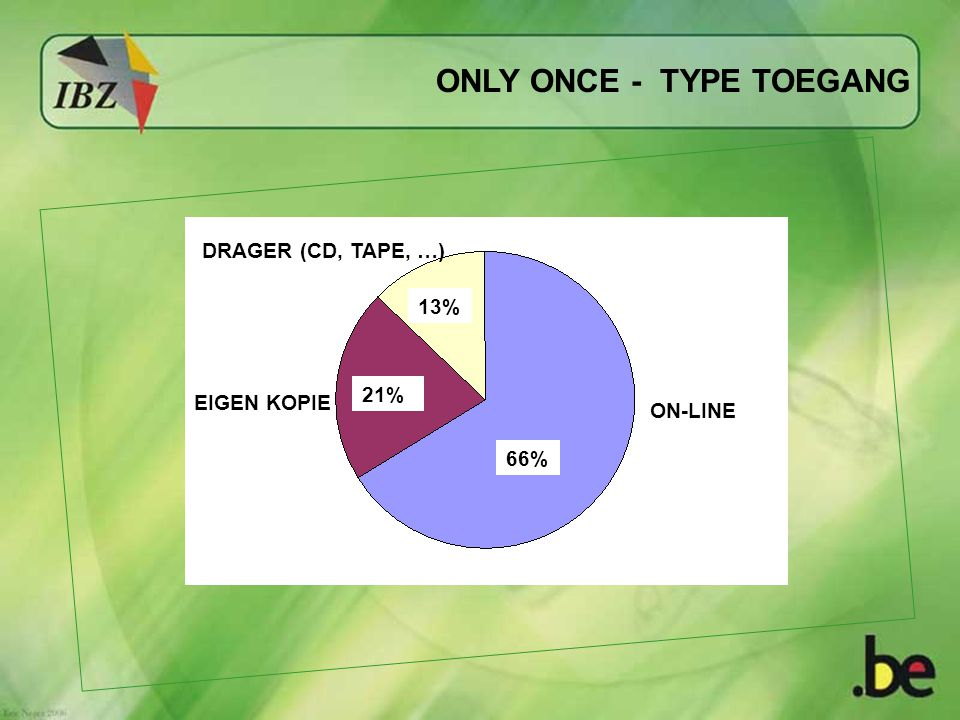 ONLY ONCE - TYPE TOEGANG 13% 66% 21% ON-LINE DRAGER (CD, TAPE, …) EIGEN KOPIE