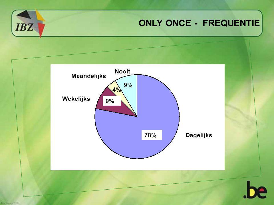 ONLY ONCE - FREQUENTIE 78% 9% 4% 9% Wekelijks Maandelijks Nooit Dagelijks
