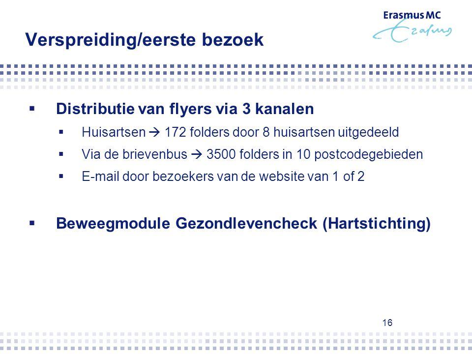 16 Verspreiding/eerste bezoek  Distributie van flyers via 3 kanalen  Huisartsen  172 folders door 8 huisartsen uitgedeeld  Via de brievenbus  350