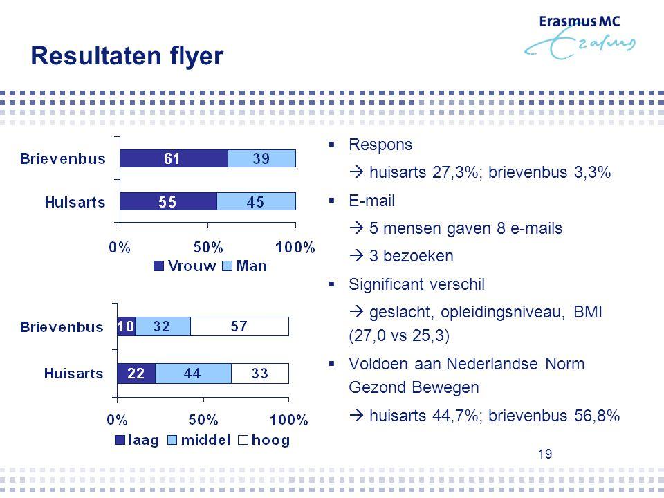19 Resultaten flyer  Respons  huisarts 27,3%; brievenbus 3,3%  E-mail  5 mensen gaven 8 e-mails  3 bezoeken  Significant verschil  geslacht, op