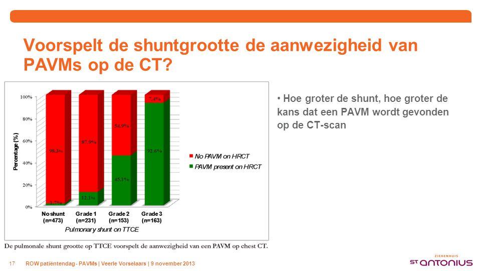 Voorspelt de shuntgrootte de aanwezigheid van PAVMs op de CT? Hoe groter de shunt, hoe groter de kans dat een PAVM wordt gevonden op de CT-scan ROW pa