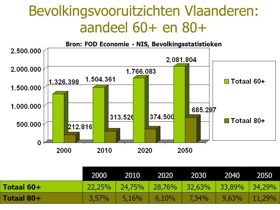 Bevolkingsvooruitzichten Vlaanderen: aandeel 60+ en 80+ Bron: FOD Economie - NIS, Bevolkingsstatistieken 200020102020203020402050 Totaal 60+22,25%24,75%28,76%32,63%33,89%34,29% Totaal 80+3,57%5,16%6,10%7,34%9,63%11,29%