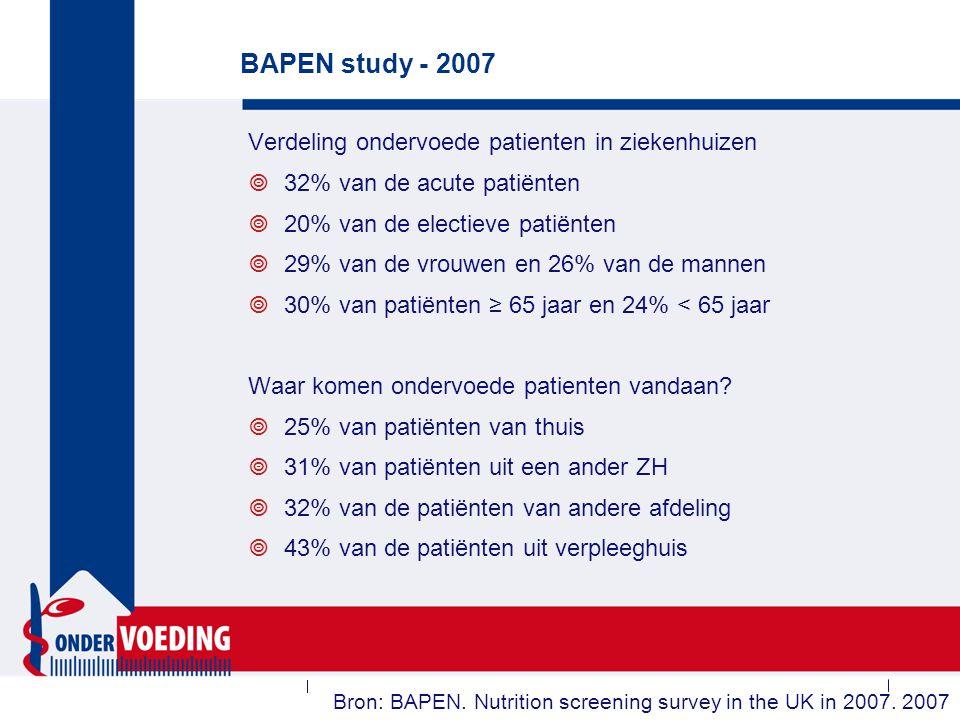 BAPEN study - 2007 Verdeling ondervoede patienten in ziekenhuizen  32% van de acute patiënten  20% van de electieve patiënten  29% van de vrouwen e