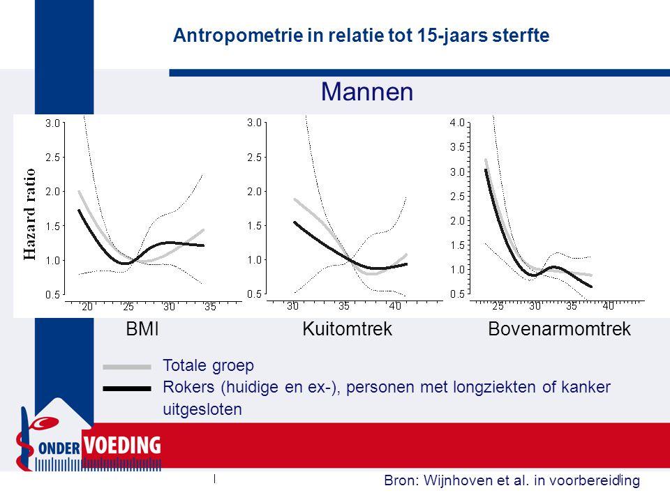 Mannen Antropometrie in relatie tot 15-jaars sterfte Bron: Wijnhoven et al. in voorbereiding BMI Kuitomtrek Bovenarmomtrek Totale groep Rokers (huidig