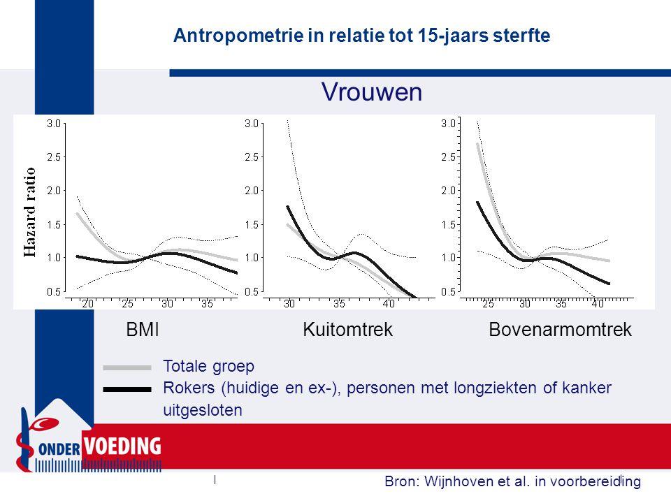Vrouwen Antropometrie in relatie tot 15-jaars sterfte Bron: Wijnhoven et al. in voorbereiding BMI Kuitomtrek Bovenarmomtrek Totale groep Rokers (huidi