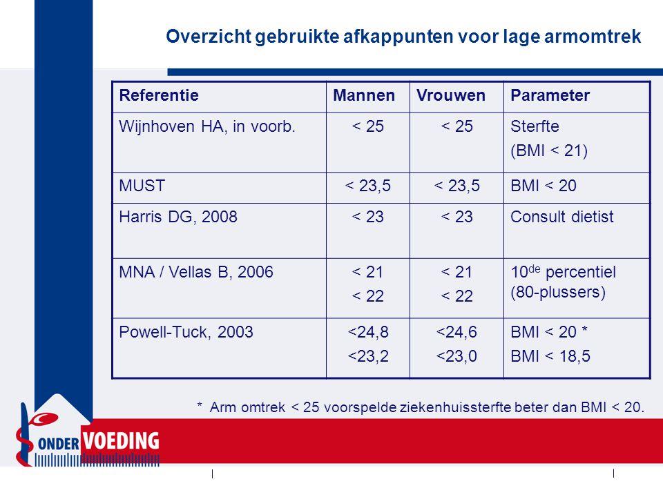 Overzicht gebruikte afkappunten voor lage armomtrek ReferentieMannenVrouwenParameter Wijnhoven HA, in voorb.< 25 Sterfte (BMI < 21) MUST< 23,5 BMI < 2