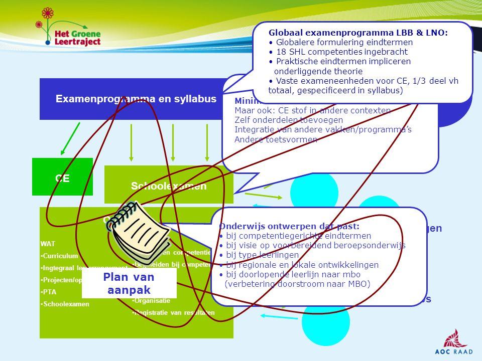 Examenprogramma en syllabus CE Schoolexamen Onderwijs WAT Curriculum Ingtegraal leerarrangement Projecten/opdrachten PTA Schoolexamen HOE Beoordelen c