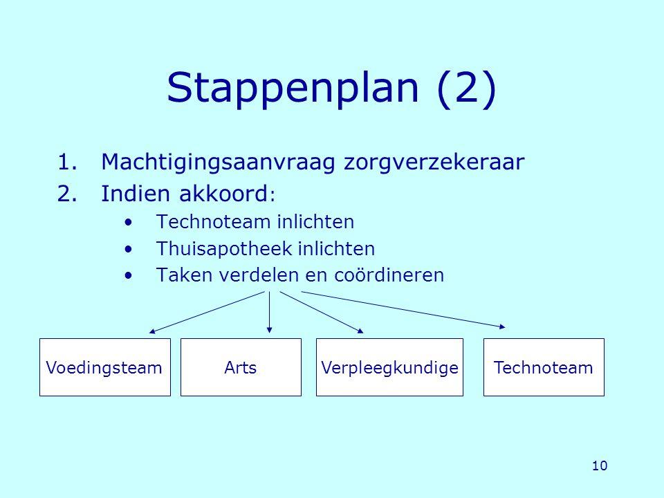 10 Stappenplan (2) 1.Machtigingsaanvraag zorgverzekeraar 2.Indien akkoord : Technoteam inlichten Thuisapotheek inlichten Taken verdelen en coördineren